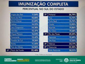 Read more about the article Imunização Completa – Percentual do Sul do Estado