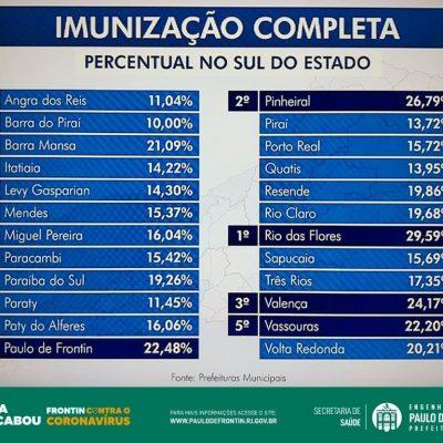 Imunização Completa – Percentual do Sul do Estado